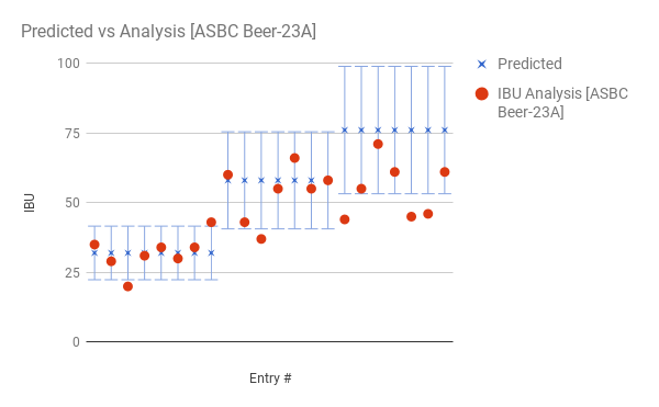 The IBU is a LIE! Kind of      | Experimental Homebrewing
